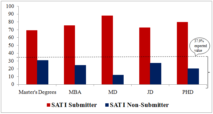 Graph- SAT Submitter vs non-Submitter