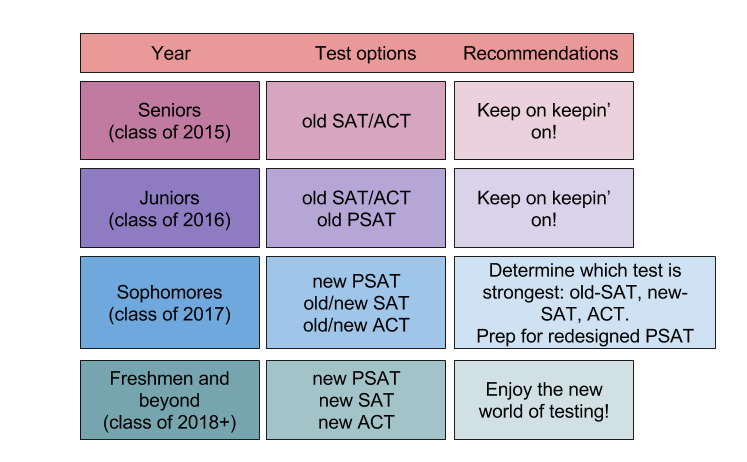 sat test dates 2015-2016 | Sanli Education HK #1 SAT SSAT ACT Debate
