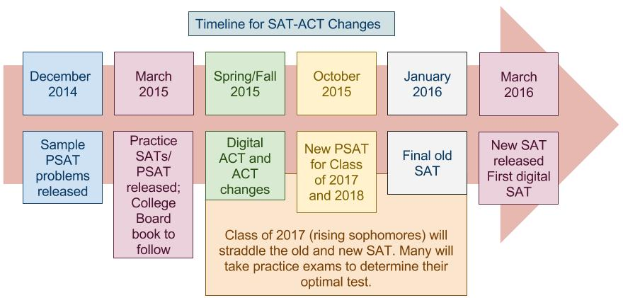 Changes to SAT Chart