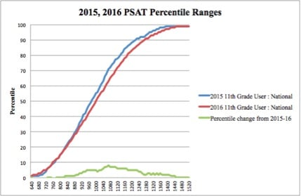 The Above Chart Shows Shift In Percentiles From Research Based 2017 Psat Results And Student Data 2016 At Either End Of Curve